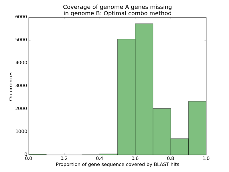 Proportion of genome A's missing genes recovered in genome B when calculating the optimal combination of mutually compatible HSPs.
